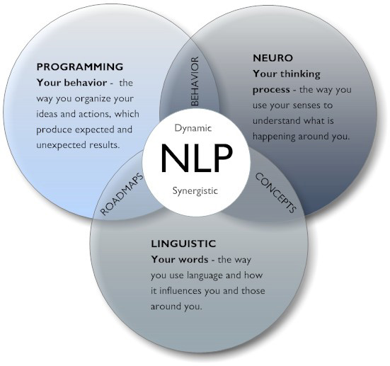 NLP neuro linguitic programming